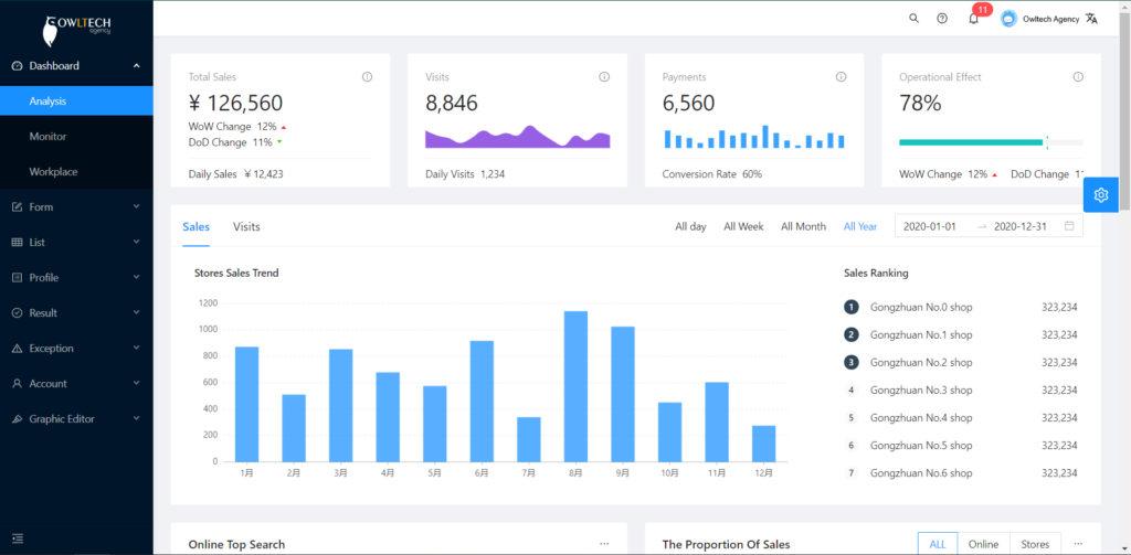 Affordable  B2B sales dashboard